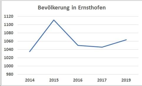 Bevölkerung Ernsthofen - Der Ort Ernsthofen