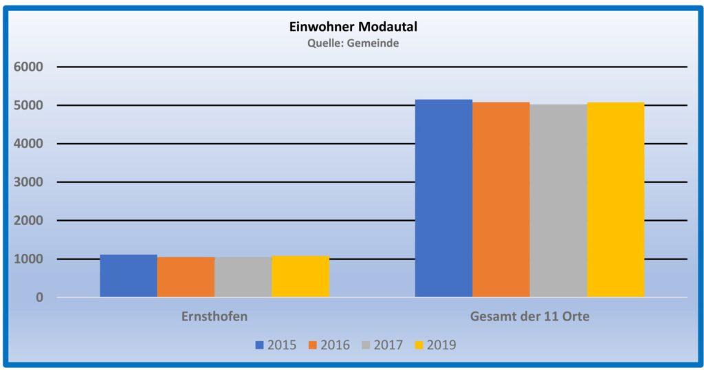 Bevölkerung 2 1024x538 - Der Ort Ernsthofen